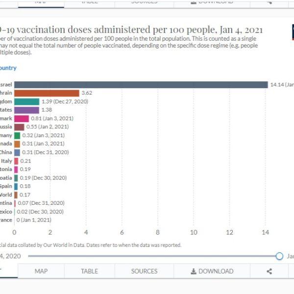 Вакцинация в цифрах: Израиль несомненный лидер по темпам иммунизации населения
