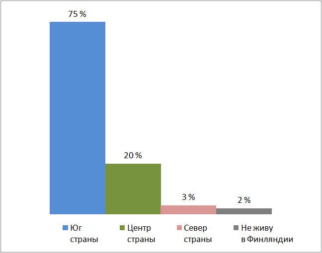 Результаты опроса, место жительства. Муниципальные выборы в Финляндии 2021