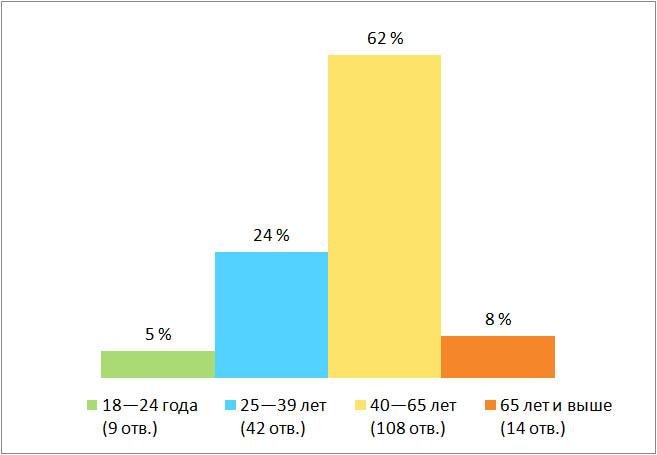Результаты опроса, возраст. Муниципальные выборы в Финляндии 2021