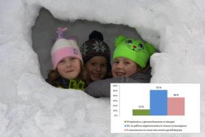 Результаты опроса. Как вы проведете лыжные каникулы?