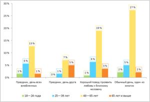 Распределение ответов по возрастам в процентах