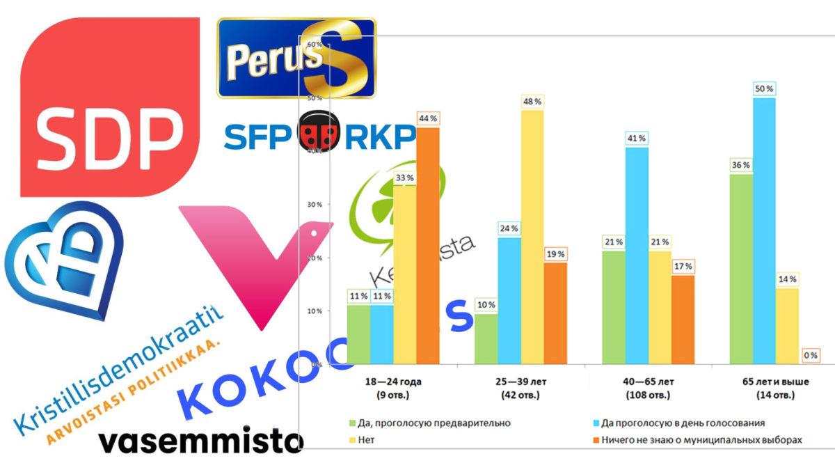 Результаты опроса. Собираетесь ли вы голосовать на апрельских муниципальных выборах?