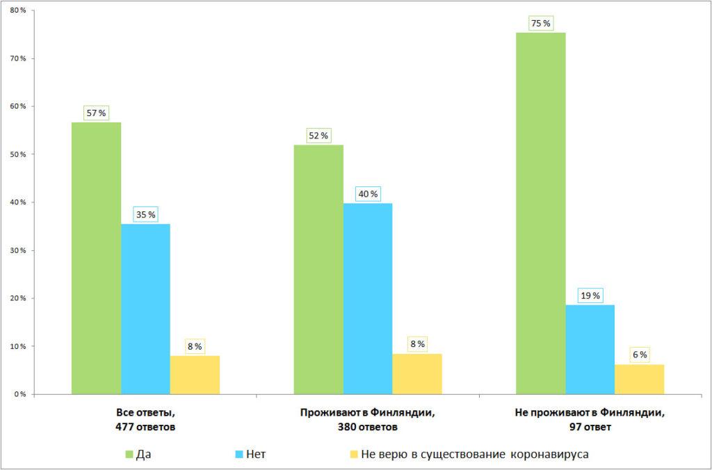 Результаты опроса, распределение по месту жительства. Есть ли среди ваших знакомых переболевшие коронавирусной инфекцией?