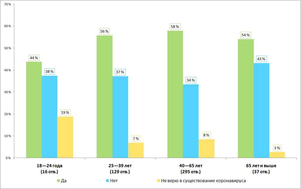 Результаты опроса, распределение по возрасту. Есть ли среди ваших знакомых переболевшие коронавирусной инфекцией?
