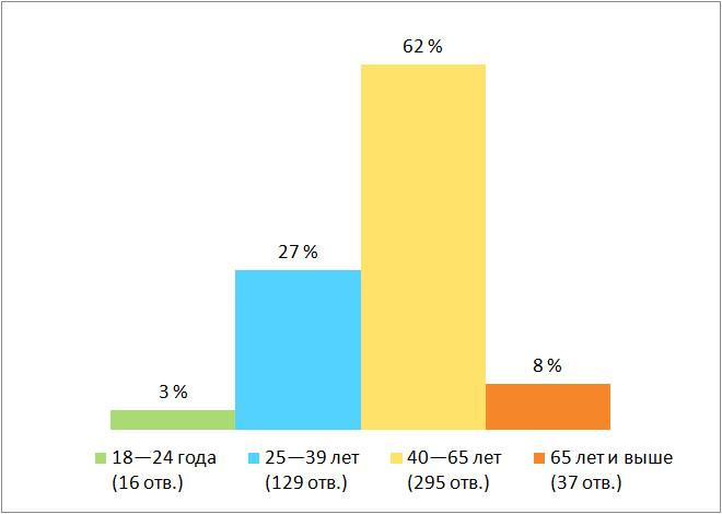 Результаты опроса, возраст. Есть ли среди ваших знакомых переболевшие коронавирусной инфекцией?