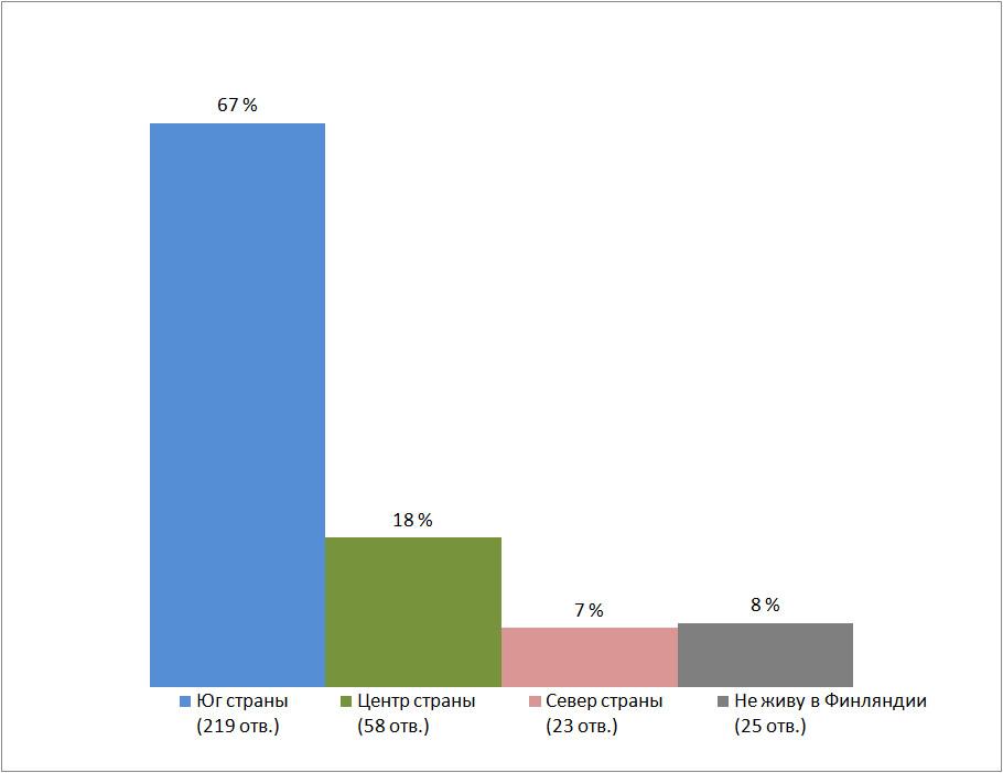 Результаты опроса, место проживания. Есть ли в Финляндии русскоязычная община?