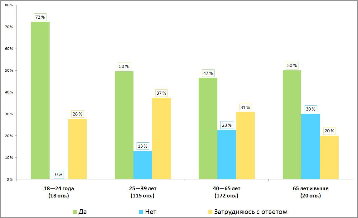 Результаты опроса, распределение по возрасту возраст. Есть ли в Финляндии русскоязычная община?