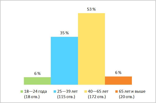 Результаты опроса, возраст. Есть ли в Финляндии русскоязычная община?