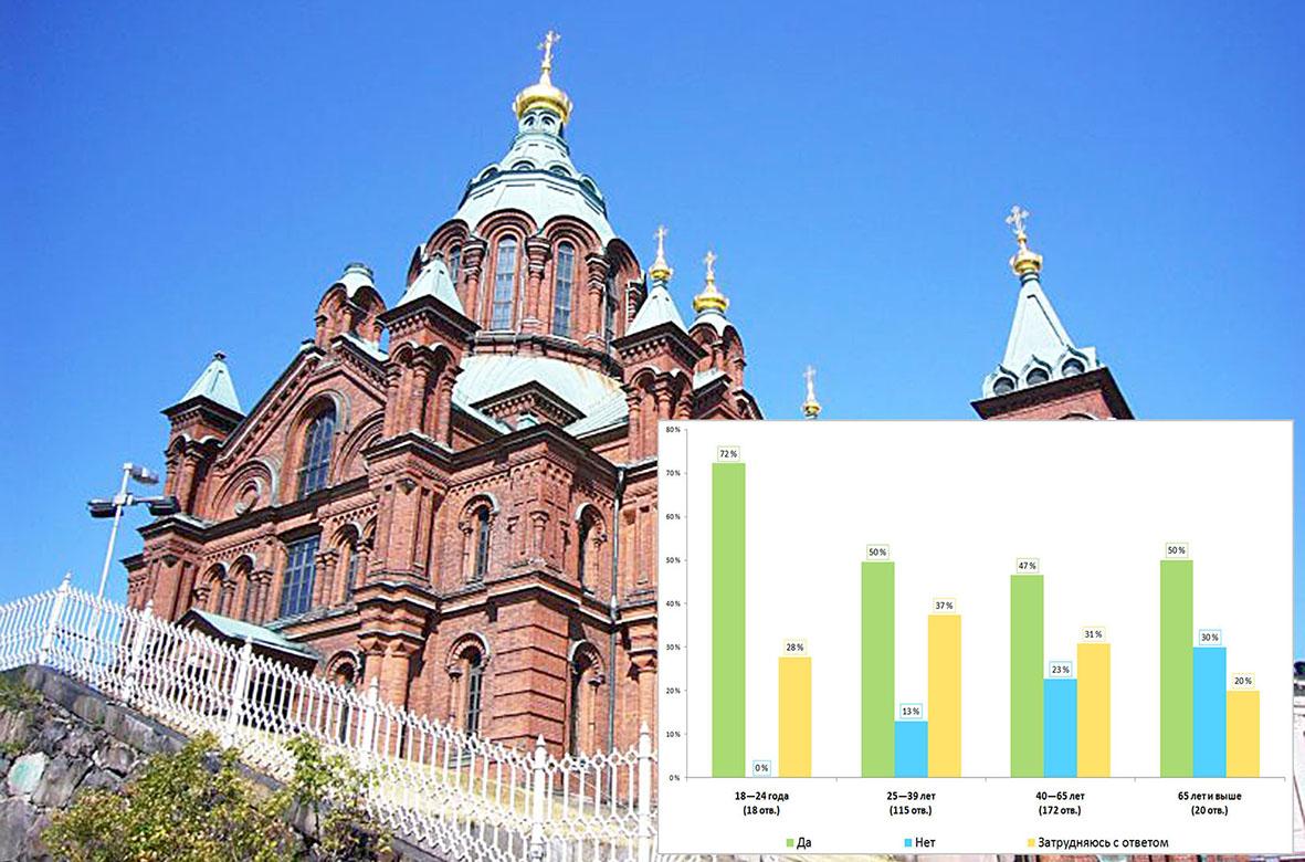 Результаты опроса. Есть ли в Финляндии русскоязычная община?
