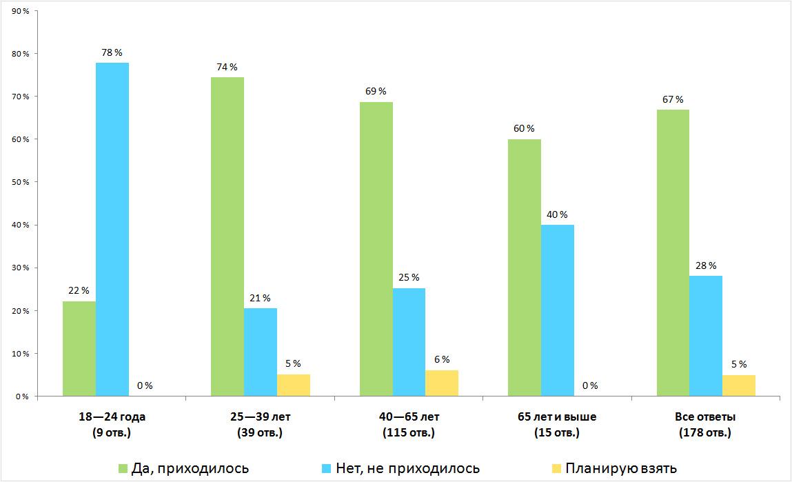 Распределение ответов. Результаты опроса — «Приходилось ли вам брать кредит?», Финляндия