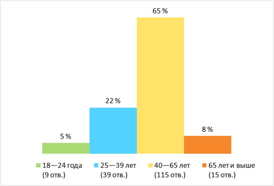 Возраст. Результаты опроса — «Приходилось ли вам брать кредит?», Финляндия