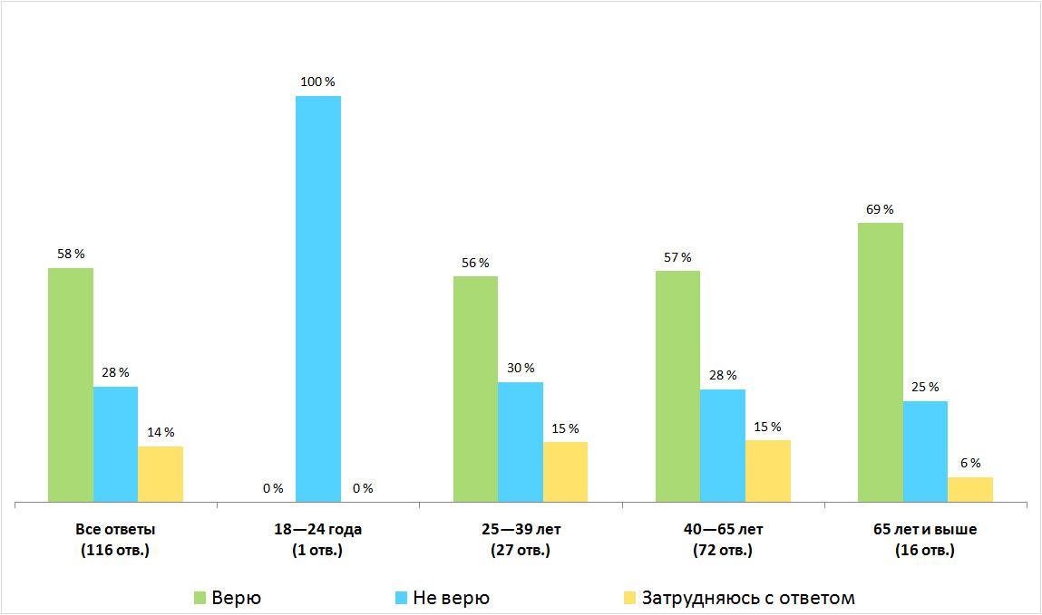 Распределение ответов. Результаты опроса — «Верите ли вы в Бога?», Финляндия