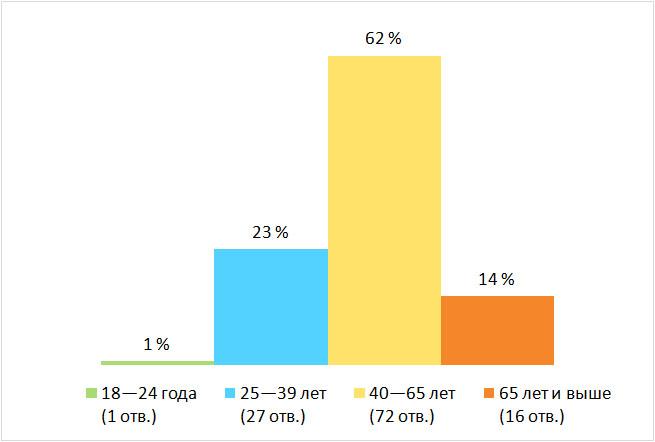 Возраст. Результаты опроса — «Верите ли вы в Бога?», Финляндия