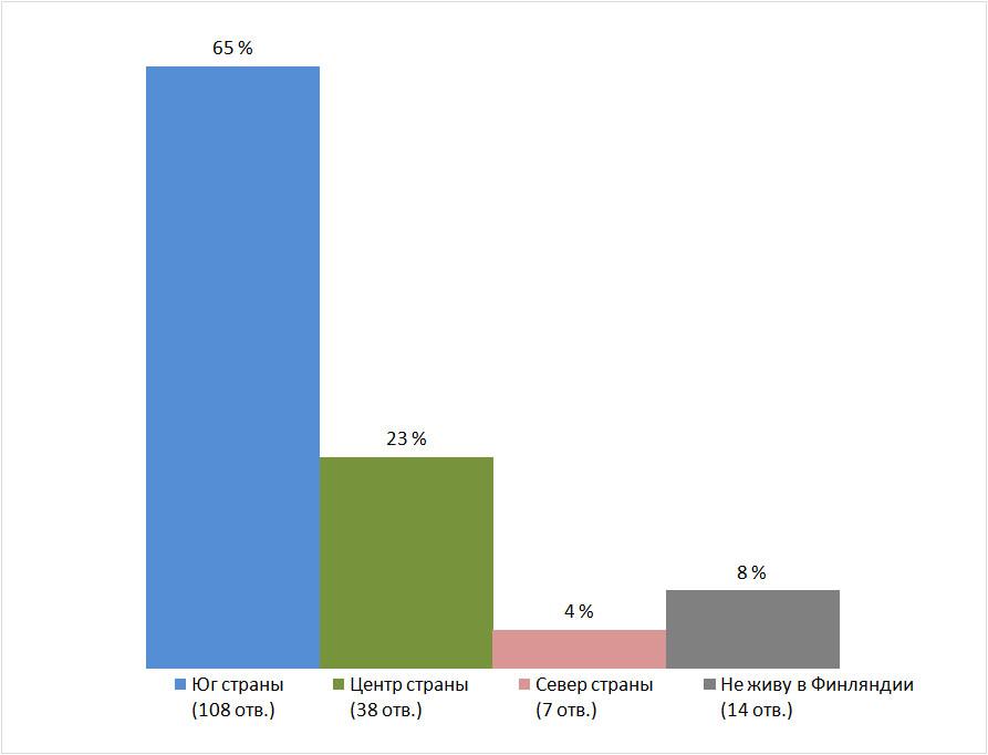 Место проживания. Результаты опроса — «Как часто вы бываете на природе?», Финляндия