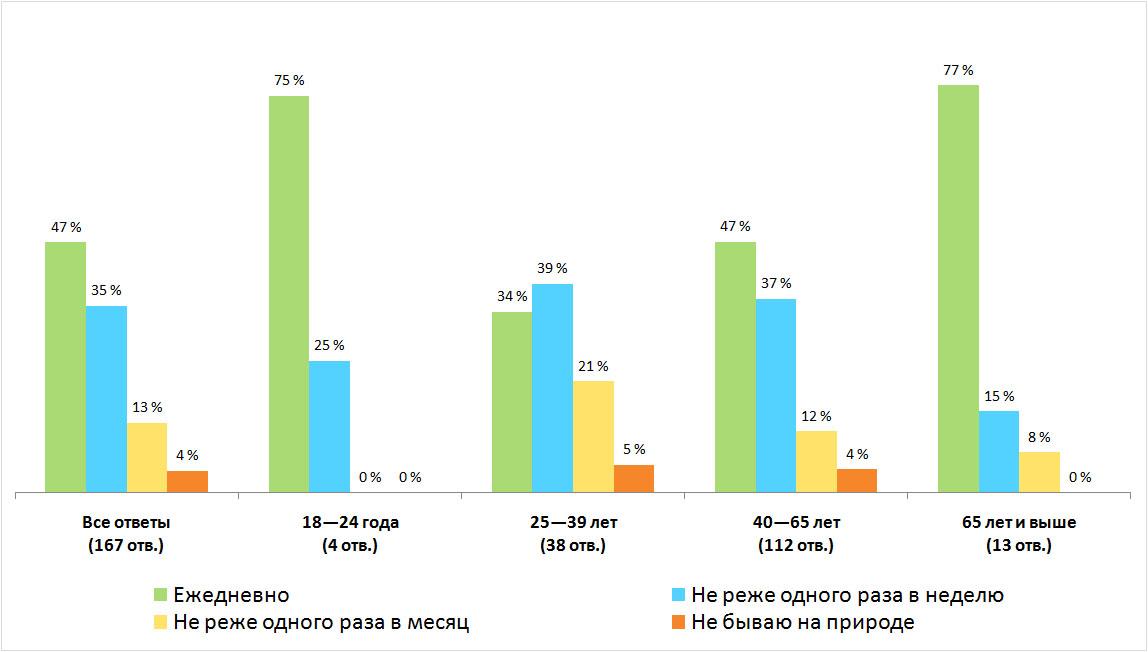 Распределение ответов. Результаты опроса — «Как часто вы бываете на природе?», Финляндия