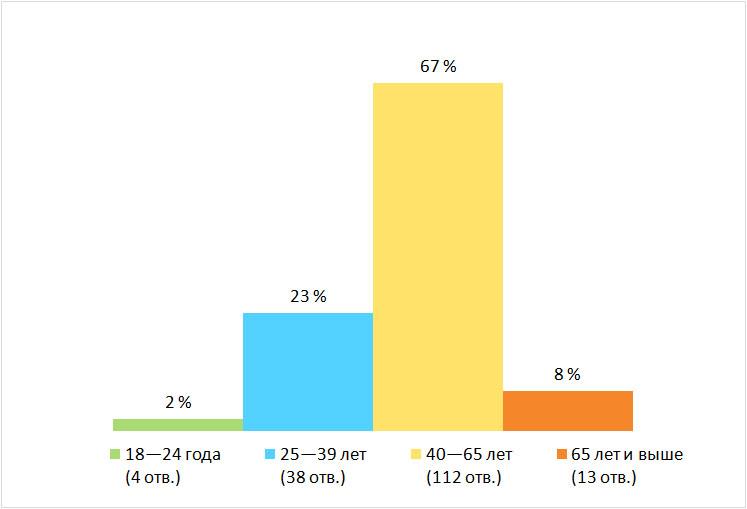 Возраст. Результаты опроса — «Как часто вы бываете на природе?», Финляндия