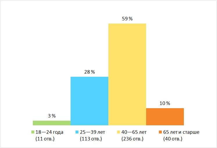 Возраст. Результаты опроса — «Покупаете ли вы русские продукты?», Финляндия