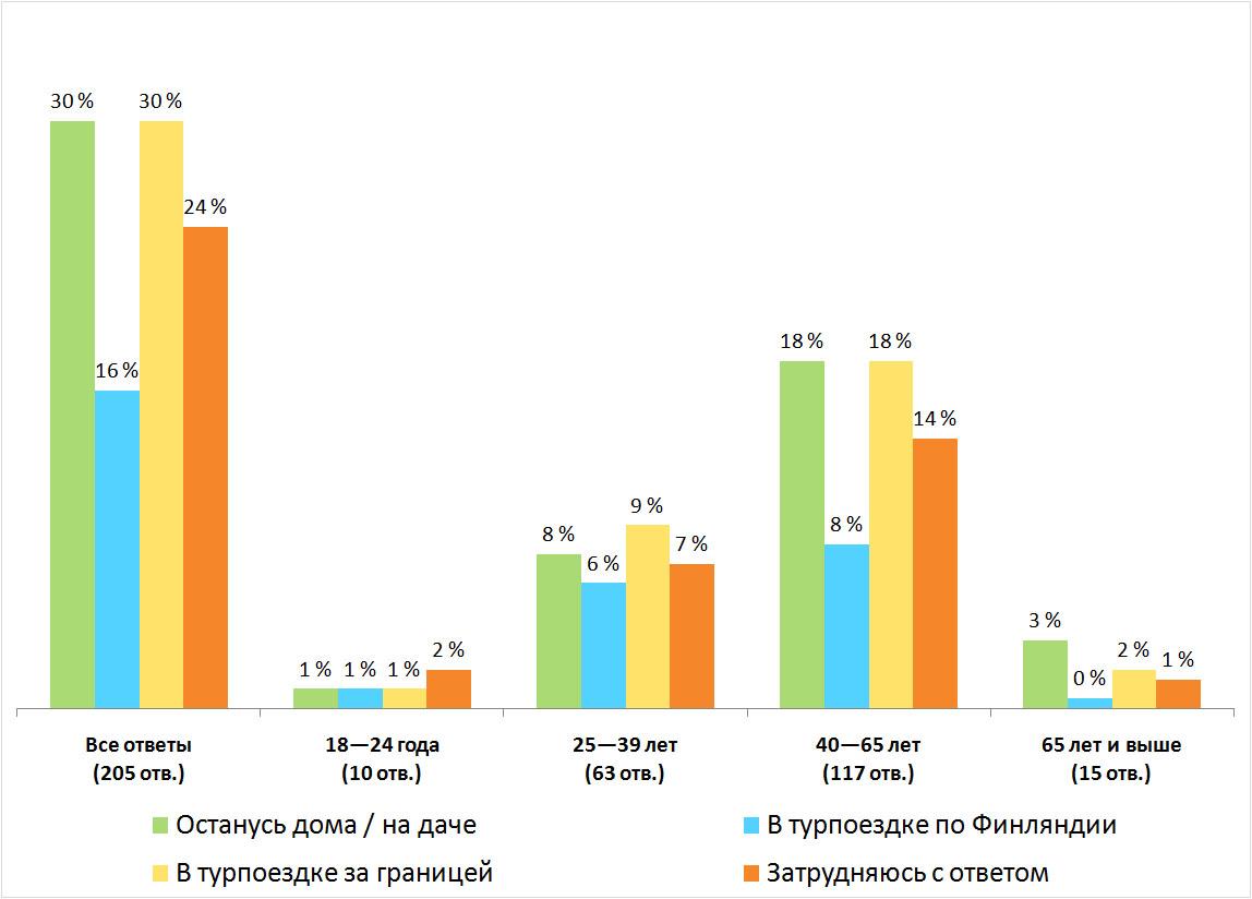 Распределение ответов. Результаты опроса — «Как вы планируете провести летний отпуск?», Финляндия