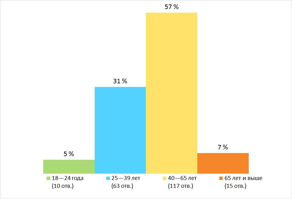 Возраст. Результаты опроса — «Как вы планируете провести летний отпуск?», Финляндия