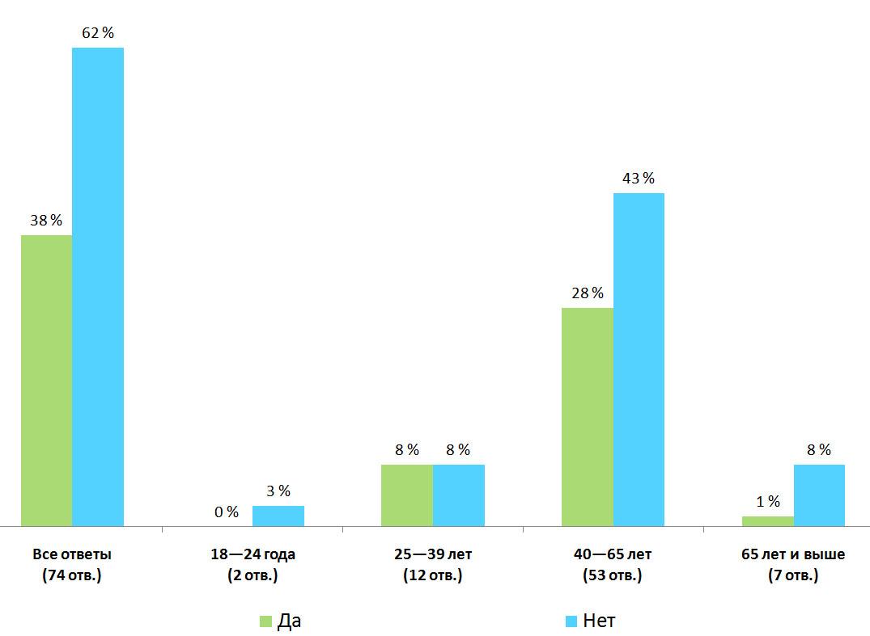 Распределение ответов. Результаты опроса — «Пользуетесь ли вы услугами сервисов международных денежных переводов?», Финляндия