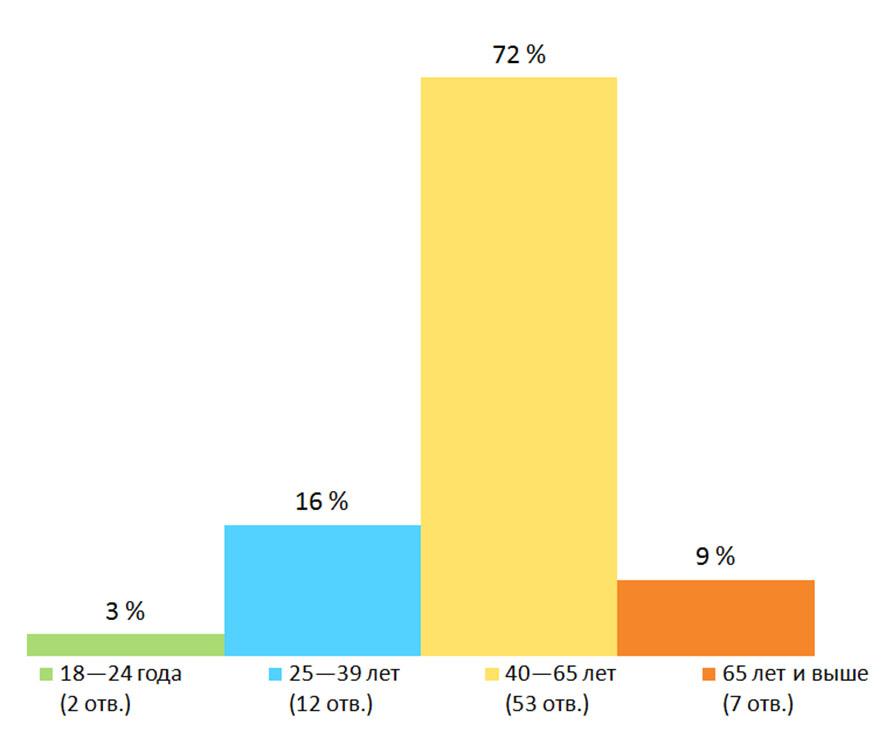 Возраст. Результаты опроса — «Пользуетесь ли вы услугами сервисов международных денежных переводов?», Финляндия