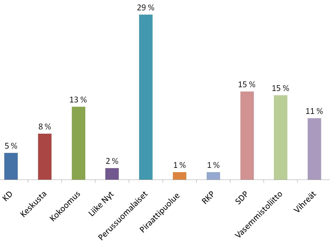 Политические партии. Результаты опроса — «Собираетесь ли вы голосовать на муниципальных выборах?», Финляндия