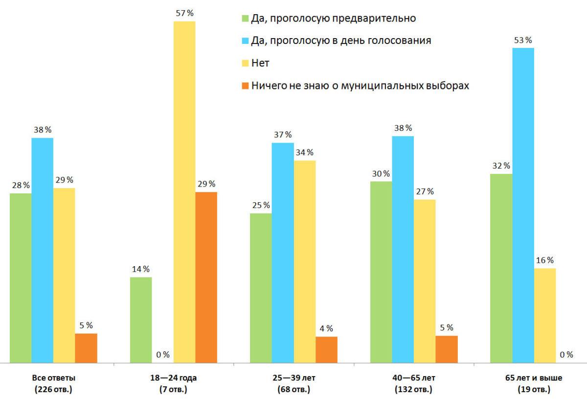 Распределение ответов. Результаты опроса — «Собираетесь ли вы голосовать на муниципальных выборах?», Финляндия