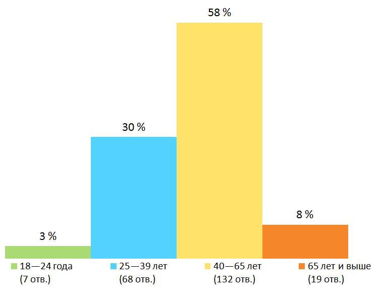 Возраст. Результаты опроса — «Собираетесь ли вы голосовать на муниципальных выборах?», Финляндия