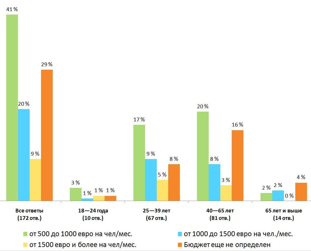 Распределение ответов. Результаты опроса — «Сколько стоит летний отпуск?», Финляндия