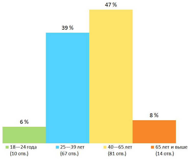 Возраст. Результаты опроса — «Сколько стоит летний отпуск?», Финляндия