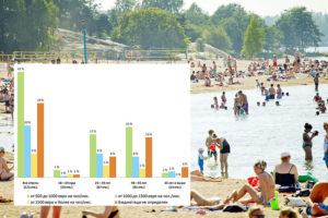 Read more about the article На пляжах Хельсинки отмечается появление цианобактерий