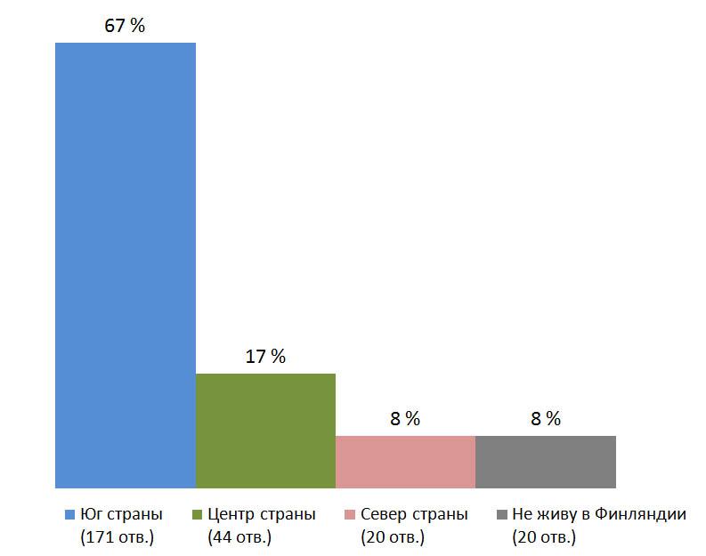 Место проживания.Результаты опроса — «Какой способ спасения от жары вы считает наилучшим?», Финляндия