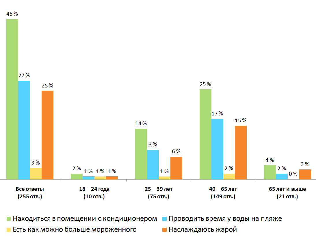 Распределение ответов.— «Какой способ спасения от жары вы считает наилучшим?», Финляндия