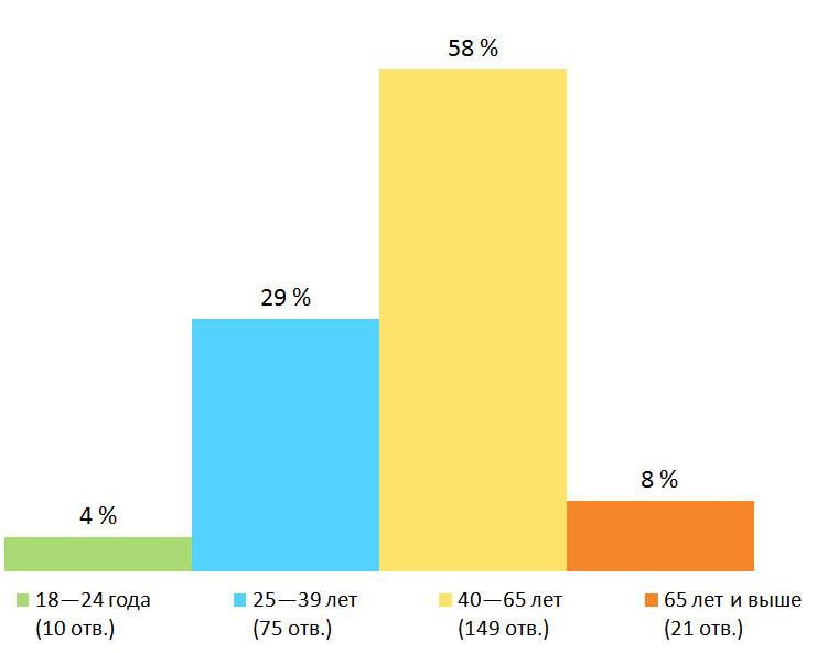 Возраст. Результаты опроса — «Какой способ спасения от жары вы считает наилучшим?», Финляндия