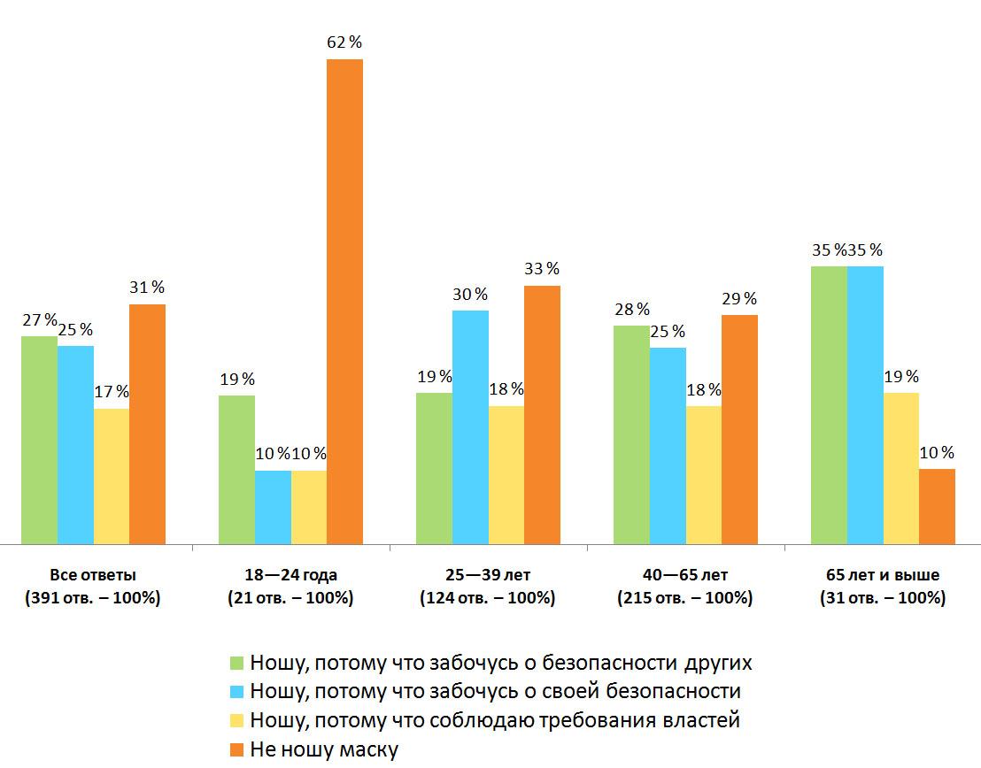 Распределение ответов. Результаты опроса — «Носите ли вы маску?», Финляндия