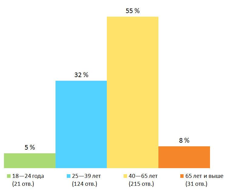 Возраст. Результаты опроса — «Носите ли вы маску?», Финляндия