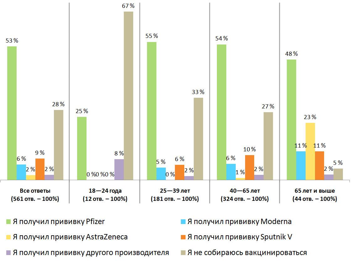 Распределение ответов. Результаты опроса — «Прошли ли вы вакцинацию от коронавируса?», Финляндия