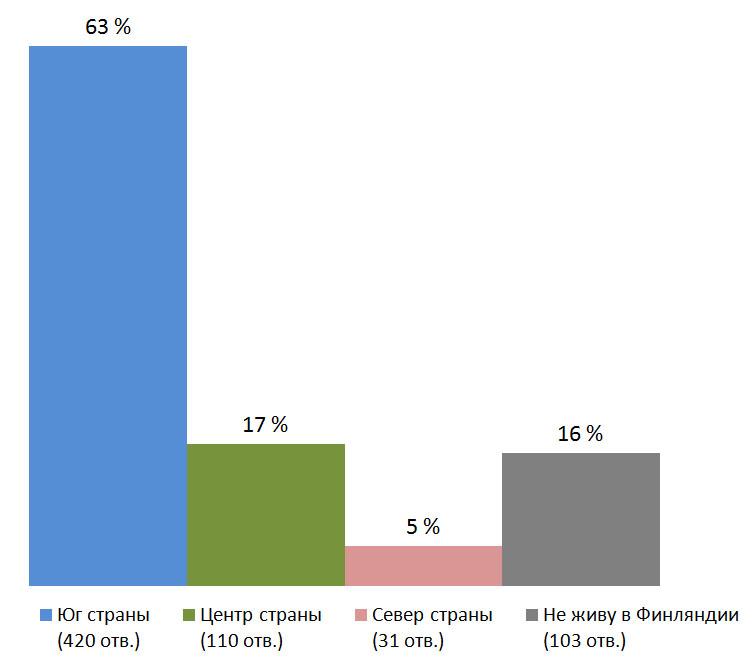 Место проживания. Результаты опроса — «Прошли ли вы вакцинацию от коронавируса?», Финляндия