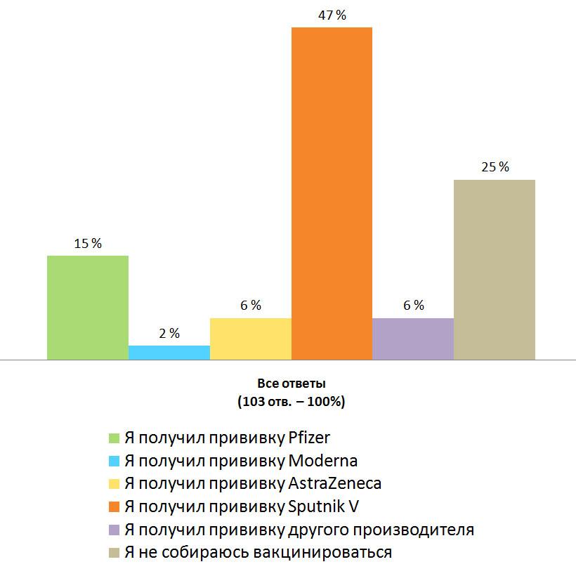 Распределение ответов. Результаты опроса — «Прошли ли вы вакцинацию от коронавируса?». Не проживают в Финляндии