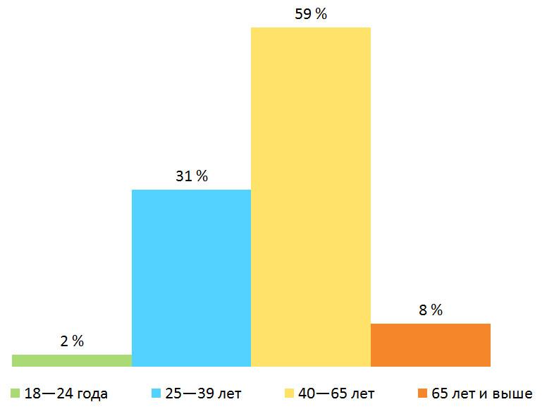 Возраст. Результаты опроса — «Прошли ли вы вакцинацию от коронавируса?», Финляндия