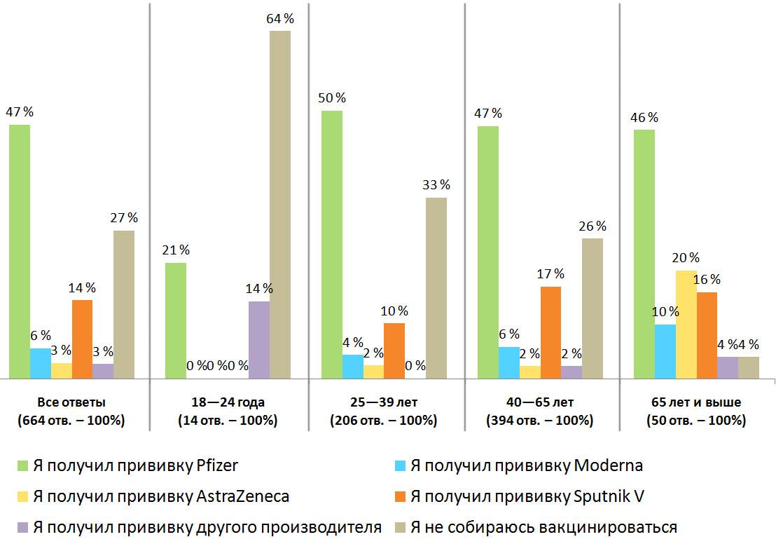 Распределение ответов. Результаты опроса — «Прошли ли вы вакцинацию от коронавируса?», Все ответы