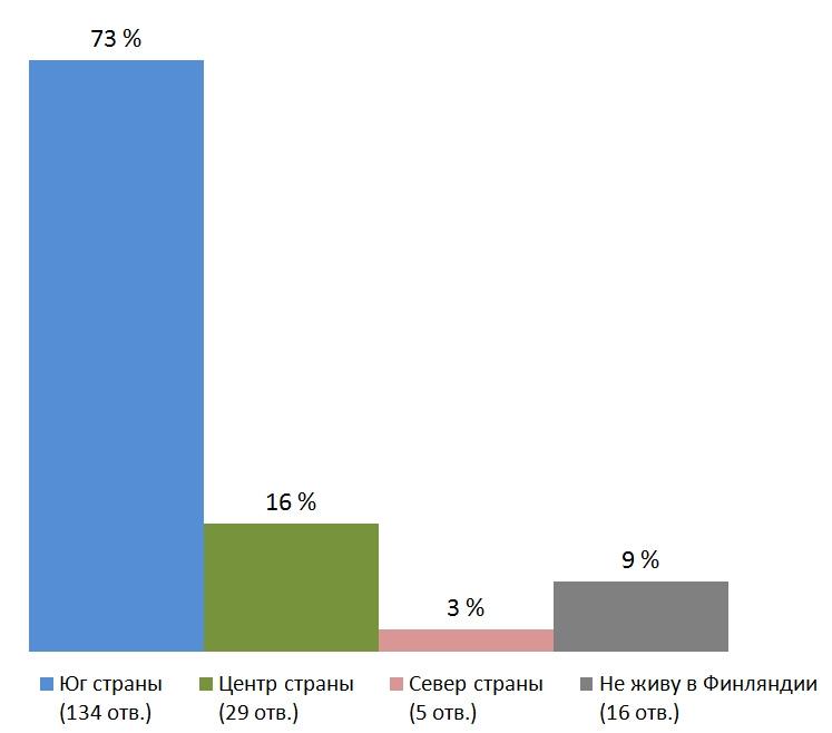 Место проживания. Результаты опроса — «Какие телеканалы вы смотрите?», Финляндия
