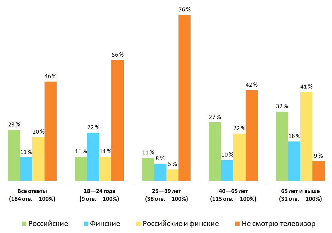 Распределение ответов. Результаты опроса — «Какие телеканалы вы смотрите?», Финляндия