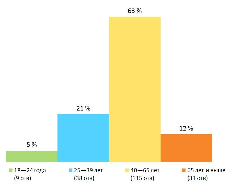 Возраст. Результаты опроса — «Какие телеканалы вы смотрите?», Финляндия