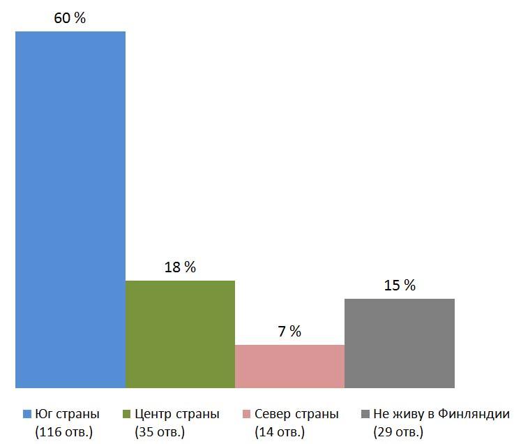 Место проживания. Результаты опроса — «Собираетесь ли вы голосовать на сентябрьских выборах депутатов госдумы РФ?», Финляндия