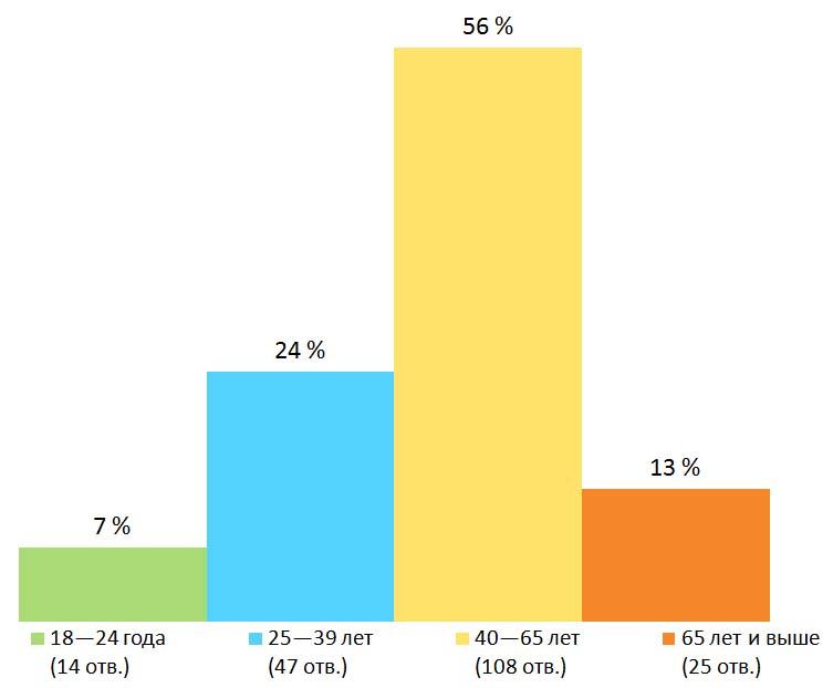 Возраст. Результаты опроса — «Собираетесь ли вы голосовать на сентябрьских выборах депутатов госдумы РФ?», Финляндия