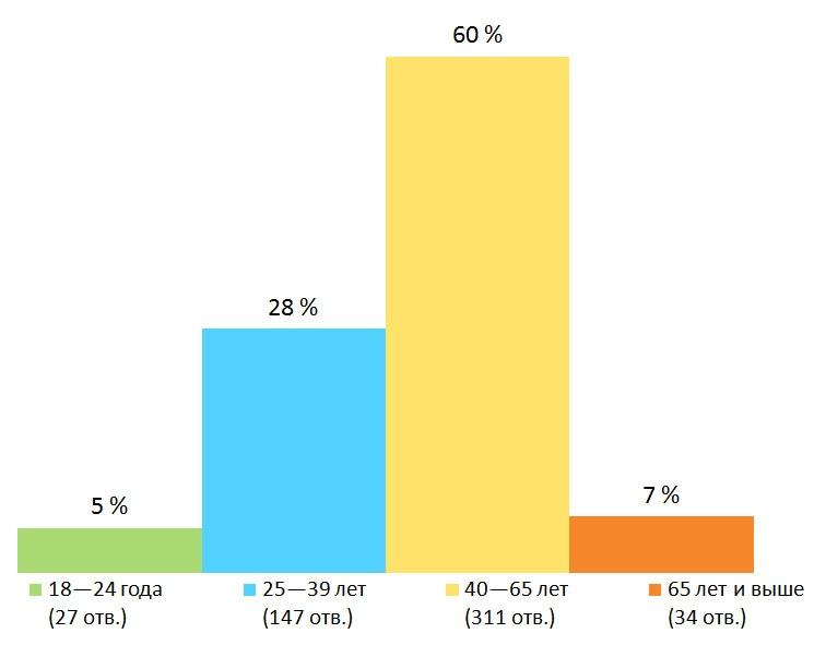 Возраст. Результаты опроса — «Должна ли Финляндия принять дополнительное количество беженцев из Афганистана?», Финляндия