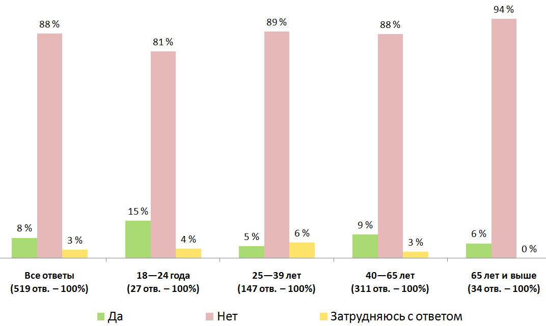 Распределение ответов. Результаты опроса — «Должна ли Финляндия принять дополнительное количество беженцев из Афганистана?», Финляндия