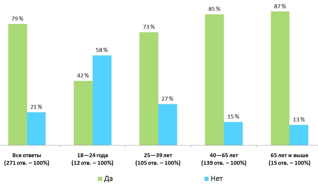 Распределение ответов. Результаты опроса — «Собираете ли вы грибы?», Финляндия