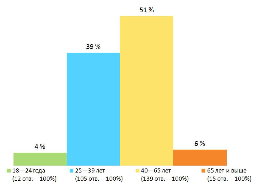 Возраст. Результаты опроса — «Собираете ли вы грибы?», Финляндия